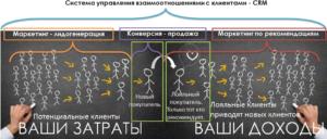 Воронка продаж Система CRM для бизнеса
