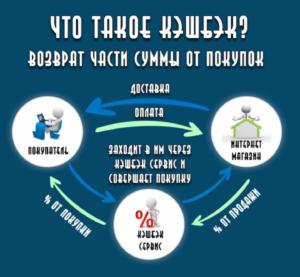 Схема получения кэшбэк