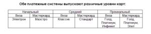 Таблица уровней карт Виза и Мастеркарт